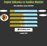 Evgeni Shikavka vs Vasilios Mantzis h2h player stats