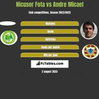 Nicusor Fota vs Andre Micael h2h player stats