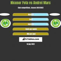 Nicusor Fota vs Andrei Marc h2h player stats
