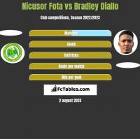 Nicusor Fota vs Bradley Diallo h2h player stats