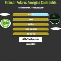 Nicusor Fota vs Georgios Koutroubis h2h player stats
