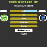 Nicusor Fota vs Ionut Larie h2h player stats