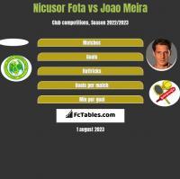 Nicusor Fota vs Joao Meira h2h player stats