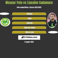 Nicusor Fota vs Liassine Cadamuro h2h player stats