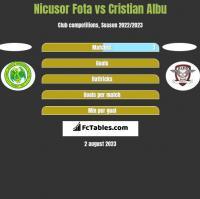 Nicusor Fota vs Cristian Albu h2h player stats