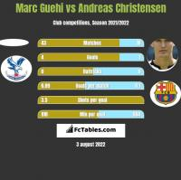 Marc Guehi vs Andreas Christensen h2h player stats