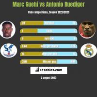 Marc Guehi vs Antonio Ruediger h2h player stats