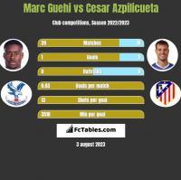 Marc Guehi vs Cesar Azpilicueta h2h player stats