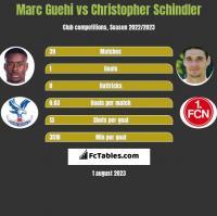 Marc Guehi vs Christopher Schindler h2h player stats