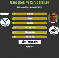 Marc Guehi vs Cyrus Christie h2h player stats