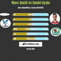 Marc Guehi vs Daniel Ayala h2h player stats