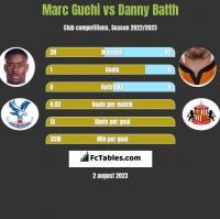 Marc Guehi vs Danny Batth h2h player stats