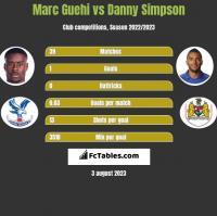 Marc Guehi vs Danny Simpson h2h player stats