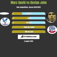 Marc Guehi vs Declan John h2h player stats