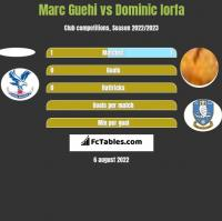 Marc Guehi vs Dominic Iorfa h2h player stats