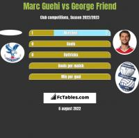Marc Guehi vs George Friend h2h player stats
