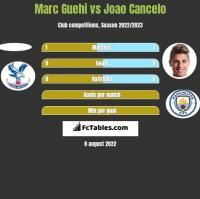 Marc Guehi vs Joao Cancelo h2h player stats