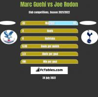 Marc Guehi vs Joe Rodon h2h player stats