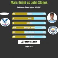 Marc Guehi vs John Stones h2h player stats