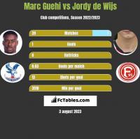 Marc Guehi vs Jordy de Wijs h2h player stats