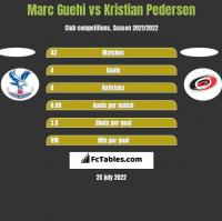 Marc Guehi vs Kristian Pedersen h2h player stats