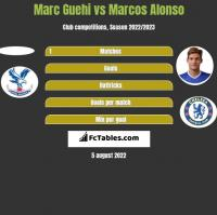 Marc Guehi vs Marcos Alonso h2h player stats