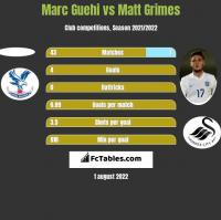 Marc Guehi vs Matt Grimes h2h player stats