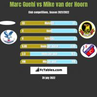 Marc Guehi vs Mike van der Hoorn h2h player stats