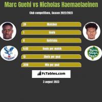 Marc Guehi vs Nicholas Haemaelaeinen h2h player stats