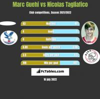 Marc Guehi vs Nicolas Tagliafico h2h player stats