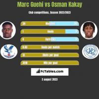 Marc Guehi vs Osman Kakay h2h player stats