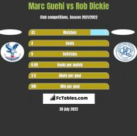 Marc Guehi vs Rob Dickie h2h player stats