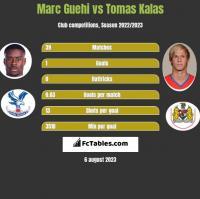 Marc Guehi vs Tomas Kalas h2h player stats
