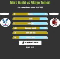 Marc Guehi vs Fikayo Tomori h2h player stats