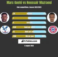 Marc Guehi vs Noussair Mazraoui h2h player stats