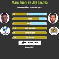Marc Guehi vs Jay Dasilva h2h player stats