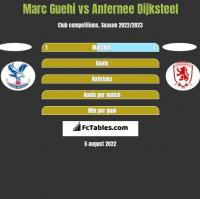 Marc Guehi vs Anfernee Dijksteel h2h player stats