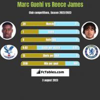 Marc Guehi vs Reece James h2h player stats