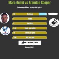 Marc Guehi vs Brandon Cooper h2h player stats