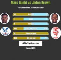 Marc Guehi vs Jaden Brown h2h player stats