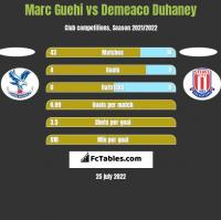 Marc Guehi vs Demeaco Duhaney h2h player stats
