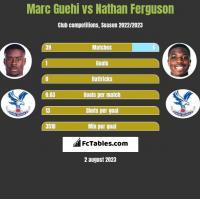 Marc Guehi vs Nathan Ferguson h2h player stats