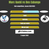 Marc Guehi vs Ben Cabango h2h player stats