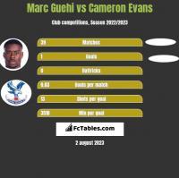 Marc Guehi vs Cameron Evans h2h player stats