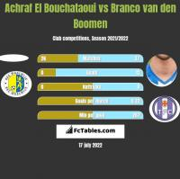 Achraf El Bouchataoui vs Branco van den Boomen h2h player stats