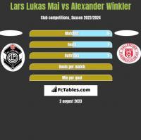 Lars Lukas Mai vs Alexander Winkler h2h player stats