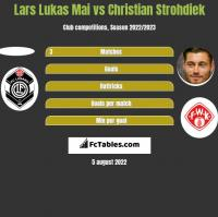 Lars Lukas Mai vs Christian Strohdiek h2h player stats