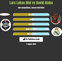Lars Lukas Mai vs David Alaba h2h player stats