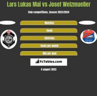 Lars Lukas Mai vs Josef Welzmueller h2h player stats