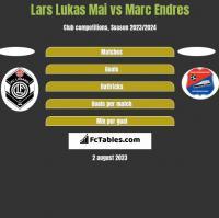 Lars Lukas Mai vs Marc Endres h2h player stats